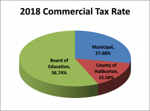2018 Commercial Tax Rate pie chart