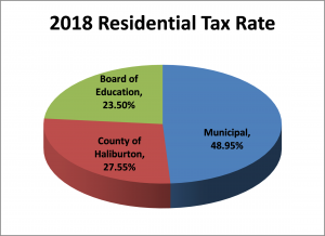 2018 Residential Tax Rate pie chart