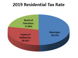 2019 Residential Tax Rate Chart